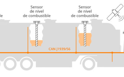 Control de Combustibles en Camiones Cisterna
